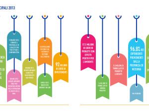 Bilancio di Sostenibilità Brochure